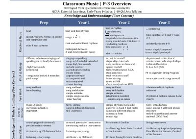 Year 3 Overview Handout